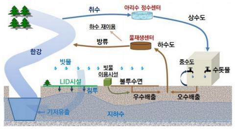 물 순환 개념도 ⓒ 서울시