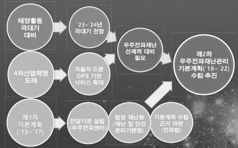 우주전파 재난관리 기본계획 수립 배경 ⓒ 국립전파연구원