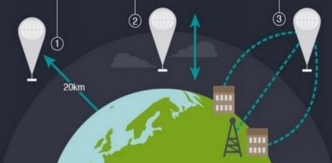무료 인터넷 보급 사업인 프로젝트 룬의 개념도 ⓒ Google