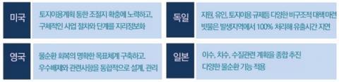 물 순환 정책 해외사례 개요 ⓒ 서울시