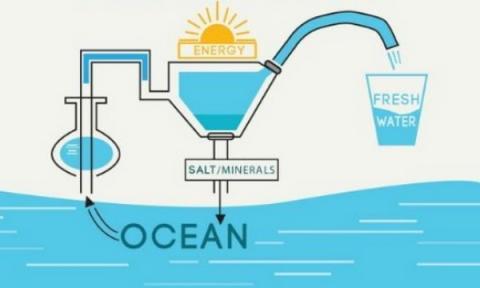태양광을 활용한 증발식 해수담수화 기술 개요 ⓒ Viralinformer.com