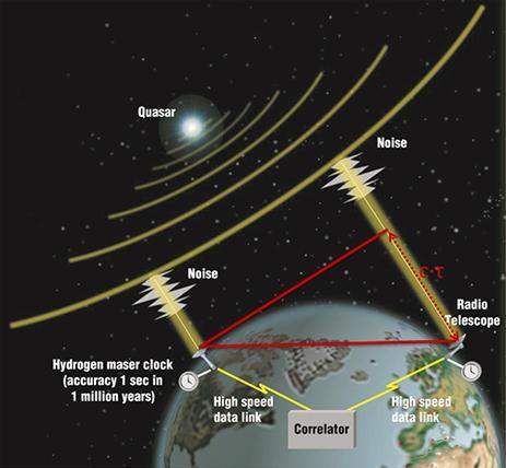 블랙홀 직접 관측에 사용된 전파간섭계 기술ⓒNASA
