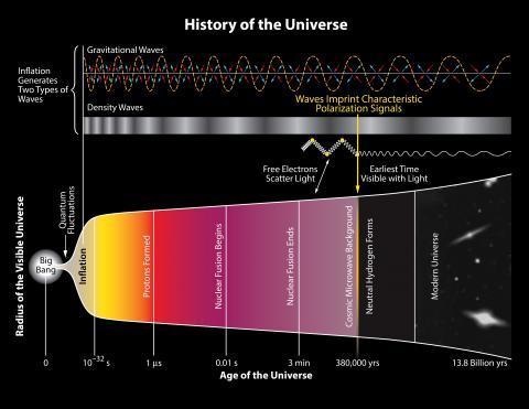 기존의 빅뱅 이론을 설명하는 개념도, © 위키피디아