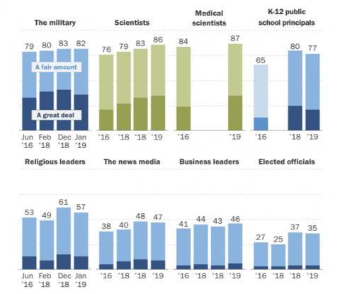 지난 주 여론조사기관인 퓨리서치 센터에서 발표한 2016년 이후 미국인의 과학에 대한 신뢰도 조사 결과. ⓒ Pew Research Center