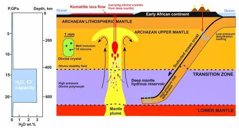 화학적 흔적을 갖고 있는 해저가 심부 맨틀 속으로 침강하는 모습. 물과 염소를 포함한 이 화학적 표지는 감람석 안의 용융물에 보존돼 코마타이트 용암 흐름을 따라 다시 지표로 운반된다.  Figure created by research team for news release. Wits University