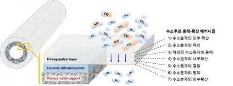 팔라듐 분리막 구조와 수소투과에 대한 용해·확산 메커니즘 ⓒ 한국에너지기술연구원