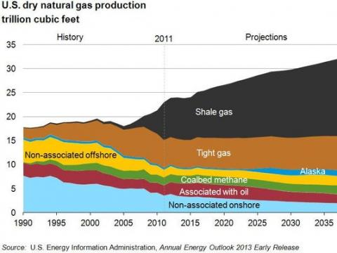셰일가스 생산량 증가 ⓒEnergy Information Administration