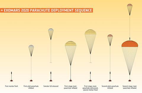엑소마스 낙하산 전개 시퀀스. 이미지와 실제 크기 비율은 다르다. © ESA