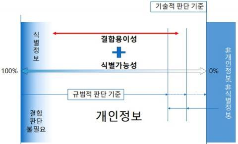 개인정보 개념과 범위 ⓒ 가천대학교
