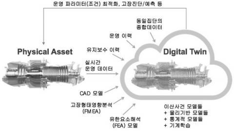 디지털 트윈 시스템의 개요 ⓒ KEIT