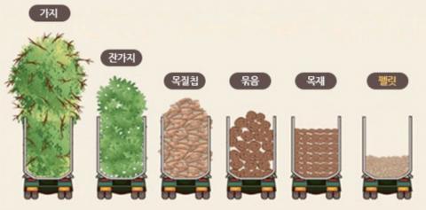 목재펠릿은 목재 부산물 중에서도 이동성이 가장 뛰어나다 ⓒ 산림바이오매스에너지협회