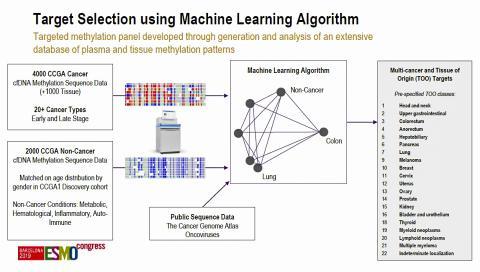 기계 학습 알고리즘을 이용해 분석 타겟 선별. Credt: 2019 ESMO Congress 발표자료