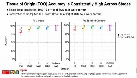 암이 기원한 조직 확인 정확도는 89~94%로 높게 나타났다.  Credt: 2019 ESMO Congress 발표자료