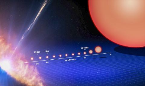태양과 유사한 별의 생애를 추적한 이미지. 왼쪽의 탄생에서부터 수십억 년 뒤에는 오른쪽의 적색 거성으로 진화한 후 나중에 초신성 폭발 등으로 사라지게 된다.  Credit: ESO/M. Kornmesser