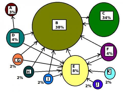 논문 인용 방식을 본뜬 페이지 랭크 ⓒ 위키미디아
