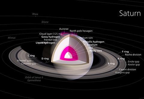 토성 내부의 다이어그램 © Kelvinsong, Wikimedia commons