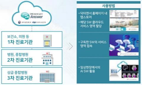 닥터앤서 시스템의 활용방법 ⓒ 서울아산병원