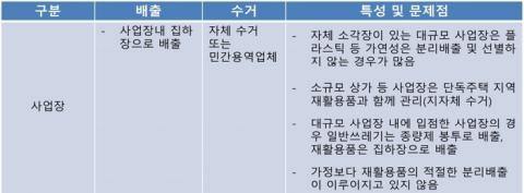 사업장이나 도로 같은 비가정 지역의 분리배출 시 문제점 ⓒ 서울대