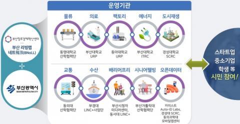 다양한 사업에 참여하고 있는 부산 리빙랩 운영 현황 ⓒ 부산 리빙랩