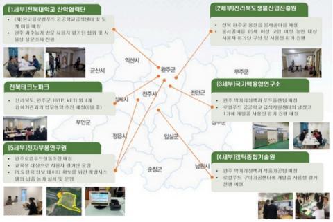농업에 특화되어 있는 전북의 산업 구조는 디지털 기술과의 융합을 통해 고부가가치 산업으로의 변신을 모색하고 있다  ⓒ 전북 리빙랩