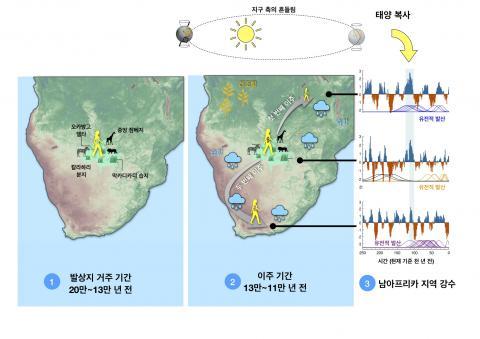 남아프리카 강우량과 최초 이주의 상관관계. 20만 년 전부터 13만 년 전까지, 현생인류는 칼라하리 지역의 대규모 습지에 살았다. 이 시기에는 발상지로부터의 이주에 대한 증거가 없다. 약 13만 년 전 지구 궤도와 태양 복사로 인해, 발상지의 북동쪽으로 강수와 식생이 증가하여 먼저 북동쪽으로 이주가 가능했다(⓶), 약 2만 년 후, 녹지축이 남서쪽으로 개방되어 남아프리카 남서 해안쪽으로 이주가 가능했다. 한 그룹이 발상지에 남았고, 그들의 후손 일부(Kalahari Khoesan)는 여전히 칼라하리에 살고 있다. CREDIT: IBS 기후물리 연구단 / Nature