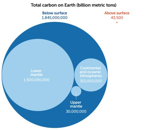국제 공동연구팀 탄소관측팀(DCO)에서 측정한 지구 탄소량.  지구 안에 묻혀 있는 탄소의 양이 184경5000조 톤, 지구상에 분포돼 있는 탄소량이 43조5000억톤으로 나타나고 있다.