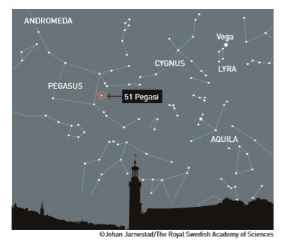 제네바대의 마요르 교수와 쿠엘로 교수가 도플러 분광학을 사용해 1995년 인류 최초로 찾아낸 페가수스(Pegasus) 별자리. 이 위치에서 태양계 바깥에 있는 행성 '페가수스 51 b(51 Pegasi b)'를 최초로 발견했다.