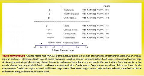 고협압 치료 시간(깨어있을 때나 취침 전의 약 복용)의 함수로서 각종 심혈관 관련 질환의 조정된 위험 비율(95% CI).  CREDIT: European Heart Journal