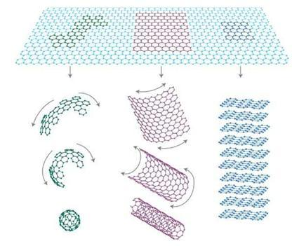 그림 1. 그래핀은 삼차원 탄소동소체들의 모체