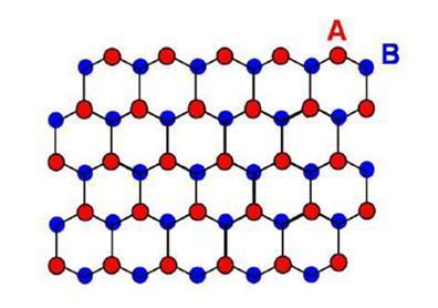 그림 2. 그래핀의 구조 모식도 ⓒ 손영우, 물리학과 첨단기술 2009