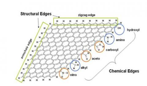 그림 3. 그래핀 가장자리의 화학적 기능기들 ⓒ 홍병희, 물리학과 첨단기술 2009