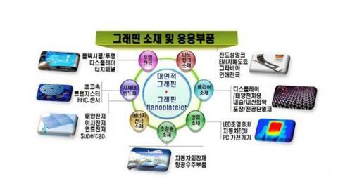 그림 4. 그래핀 소재 및 응용부품 ⓒ 지식경제부(현 산업통상자원부)