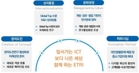 ETRI 경영목표 ⓒ ETRI