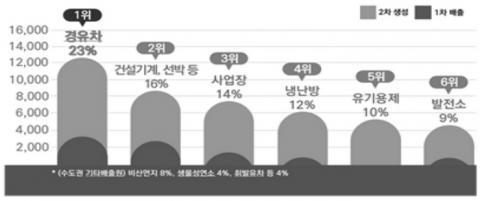 수도권 기준 업종별 미세먼지 배출 기여도 ⓒ 환경부