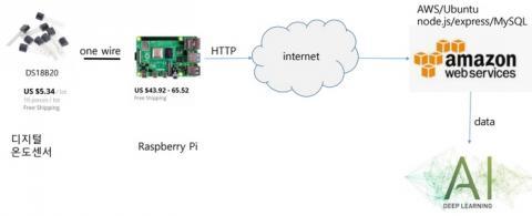 웹 인터페이스 기반의 아파트 난방 데이터 수집 시스템 구성도 ⓒ 서강대학교