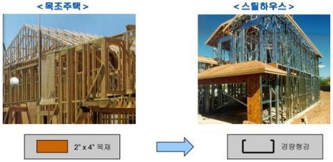스틸하우스는 목조를 대체하는 철골 구조 모듈의 주택을 말한다 ⓒ 아주대학교