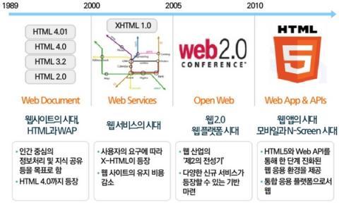 5년 주기로 진화하고 있는 웹 기술 ⓒ ETRI