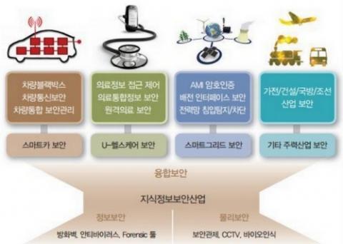 융합보안 산업의 범위 ⓒ KIET