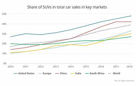2010~2018년 국가별 SUV 판매 비율. © IEA