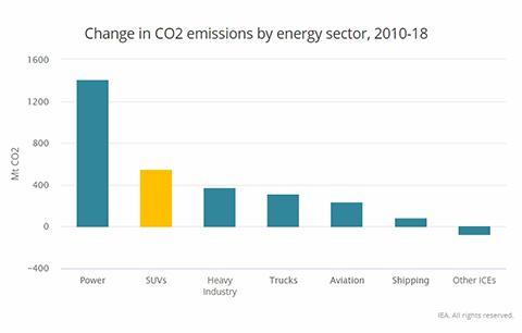2010~2018년 분야별 CO2 배출량 변화. © IEA