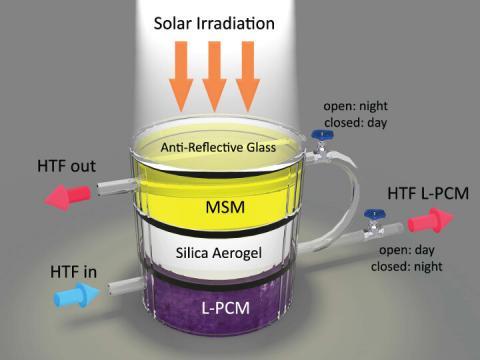 휴스턴 대학 연구팀이 개발한 태양열 포집 및 저장 장치 ⓒ 휴스턴 대학