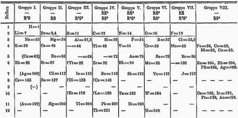 멘델레프의 주기율포(1871). 우라늄 이후로는 빈칸이다.  ⓒ 위키백과