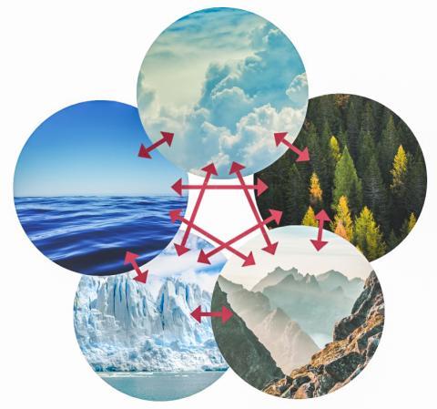 바다와 숲과 대기, 얼음, 산악 등 다섯 가지 요소가 기후 시스템에서 상호작용하는 모습을 나타낸 그림. 온실가스 등에 따른 기후 변화로 이런 요소들이 상호 악영향을 미치며 지구 환경을 위협하고 있다.  CREDIT: Wikimedia / Femkemilene
