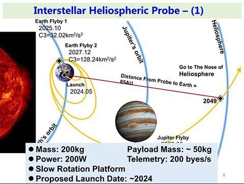 IHP 1호는 목성을 거쳐 헬리오스피어 앞쪽으로 향한다. ⓒ Zong Quigang