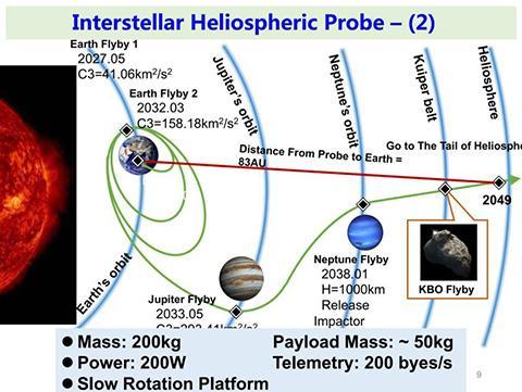 IHP 2호는 목성과 해왕성의 정렬을 이용해서 헬리오스피어 꼬리 쪽으로 향한다. ⓒ Zong Quigang