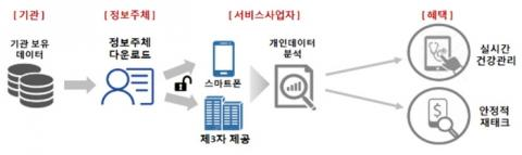 마이데이터 서비스 개요 ⓒ 과학기술정보통신부