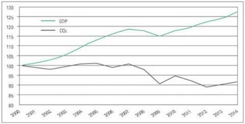 미국 GDP와 온실가스 배출 추세. 디커플링 현상이 나타나고 있음을 알 수 있다 ⓒ IEA