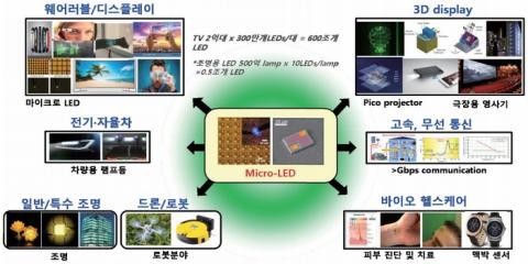 마이크로LED의 확장 분야 및 잠재시장 ⓒ KOPTI