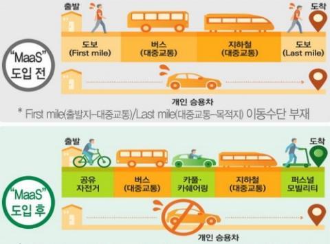 통합 모빌리티 서비스(MaaS) 도입 전과 후 비교 ⓒ 산업통상자원부