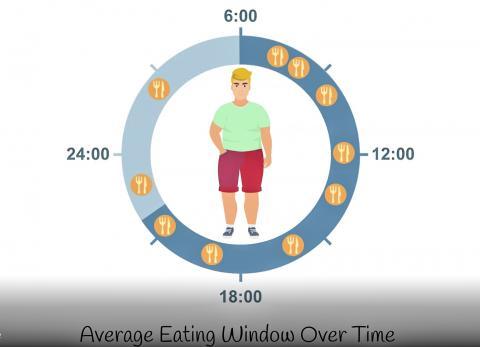 식사 패턴이 불규칙하면 신체 일주기 리듬을 방해해 신진대사에 나쁜 영향을 미친다.  CREDIT: Salk Institute